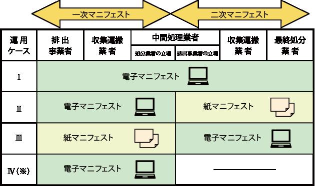 電子マニフェストの仕組み画像